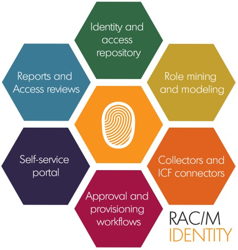 RAC/M Identity capabilities | Identity Governance and Administration